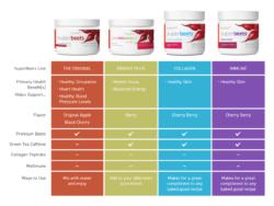 SuperBeets comparison chart