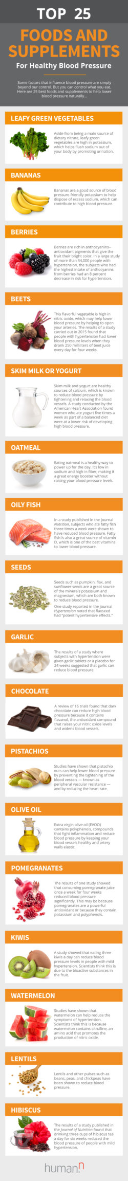 Top 25 Foods and Supplements For Healthy Blood Pressure