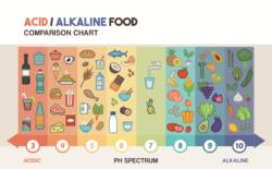 alkaline-diet-chart-1