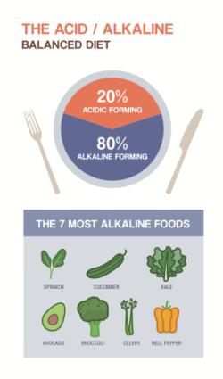 alkaline-diet-chart-2