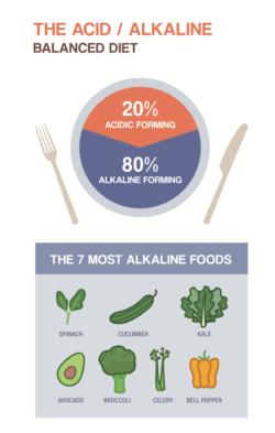 alkaline diet 3