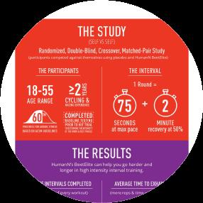 BeetElite Study Results